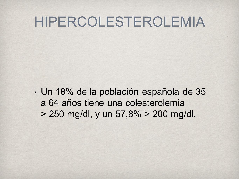 HIPERCOLESTEROLEMIA Un 18% de la población española de 35 a 64 años tiene una colesterolemia > 250 mg/dl, y un 57,8% > 200 mg/dl.