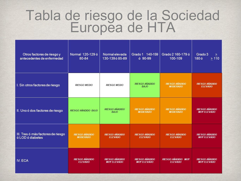 Tabla de riesgo de la Sociedad Europea de HTA Otros factores de riesgo y antecedentes de enfermedad Normal 120-129 ó 80-84 Normal elevada 130-139 ó 85-89 Grado 1 140-159 ó 90-99 Grado 2 160-179 ó 100-109 Grado 3 > 180 ó > 110 I.