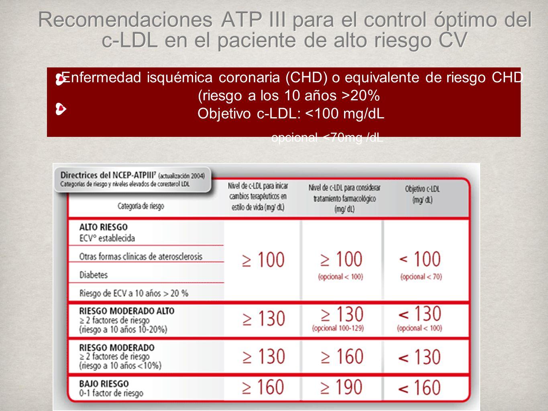 Recomendaciones ATP III para el control óptimo del c-LDL en el paciente de alto riesgo CV Enfermedad isquémica coronaria (CHD) o equivalente de riesgo CHD (riesgo a los 10 años >20% Objetivo c-LDL: <100 mg/dL opcional <70mg /dL