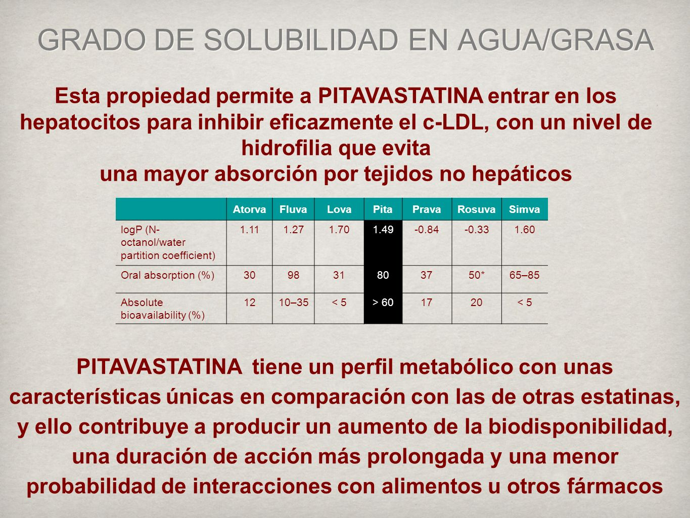 AtorvaFluvaLovaPitaPravaRosuvaSimva logP (N- octanol/water partition coefficient) 1.111.271.701.49-0.84-0.331.60 Oral absorption (%)309831803750*65–85