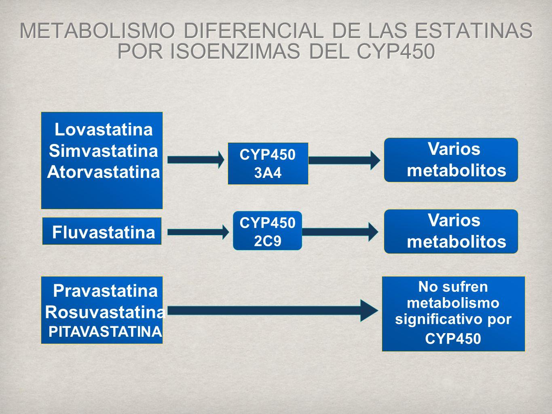 Varios metabolitos Pravastatina Rosuvastatina PITAVASTATINA No sufren metabolismo significativo por CYP450 METABOLISMO DIFERENCIAL DE LAS ESTATINAS POR ISOENZIMAS DEL CYP450 CYP450 2C9 Fluvastatina Varios metabolitos CYP450 3A4 Lovastatina Simvastatina Atorvastatina
