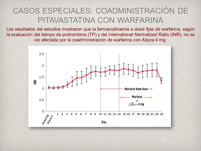 CASOS ESPECIALES: COADMINISTRACIÓN DE PITAVASTATINA CON WARFARINA Los resultados del estudios mostraron que la farmacodinamia a dosis fijas de warfarina, según la evaluación del tiempo de protrombina (TP) y del International Normalized Ratio (INR), no se vio afectada por la coadministración de warfarina con Alipza 4 mg.