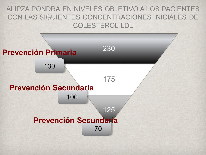 ALIPZA PONDRÁ EN NIVELES OBJETIVO A LOS PACIENTES CON LAS SIGUIENTES CONCENTRACIONES INICIALES DE COLESTEROL LDL 230 175 125 13010070 Prevención Primaria Prevención Secundaria