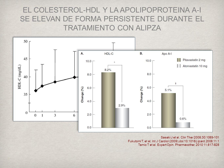 EL COLESTEROL-HDL Y LA APOLIPOPROTEINA A-I SE ELEVAN DE FORMA PERSISTENTE DURANTE EL TRATAMIENTO CON ALIPZA Sasaki J et al.