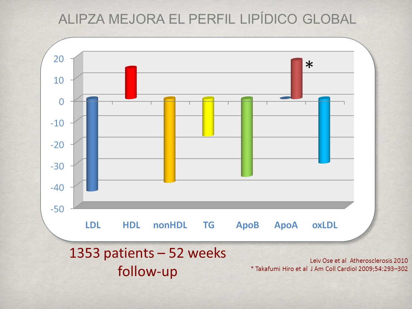 Leiv Ose et al Atherosclerosis 2010 * Takafumi Hiro et al J Am Coll Cardiol 2009;54:293–302 ALIPZA MEJORA EL PERFIL LIPÍDICO GLOBAL 1353 patients – 52