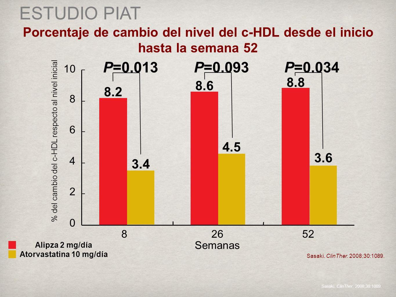 ESTUDIO PIAT Porcentaje de cambio del nivel del c-HDL desde el inicio hasta la semana 52 Sasaki.