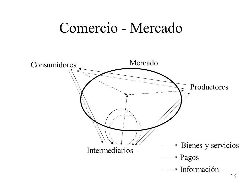 16 Comercio - Mercado Mercado Consumidores Productores Intermediarios Pagos Bienes y servicios Información