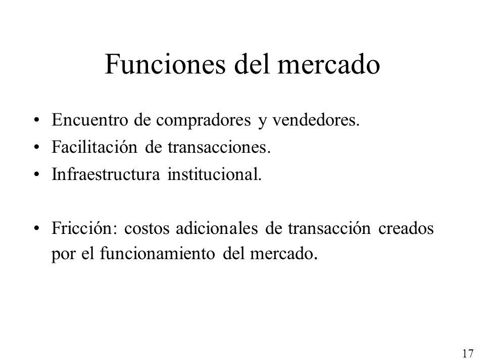 17 Funciones del mercado Encuentro de compradores y vendedores. Facilitación de transacciones. Infraestructura institucional. Fricción: costos adicion