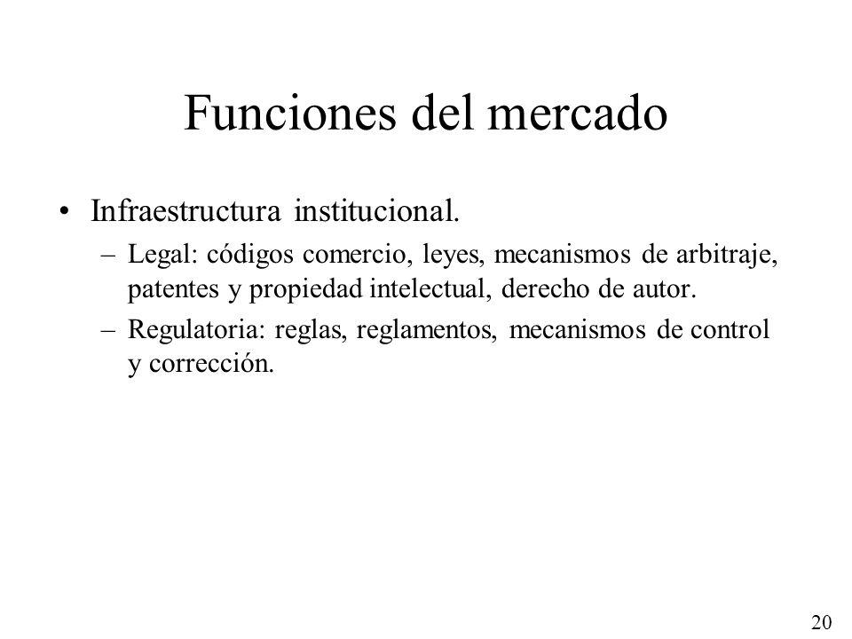 20 Funciones del mercado Infraestructura institucional. –Legal: códigos comercio, leyes, mecanismos de arbitraje, patentes y propiedad intelectual, de
