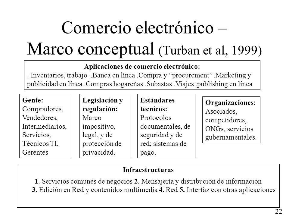 22 Comercio electrónico – Marco conceptual (Turban et al, 1999) Infraestructuras 1. Servicios comunes de negocios 2. Mensajería y distribución de info