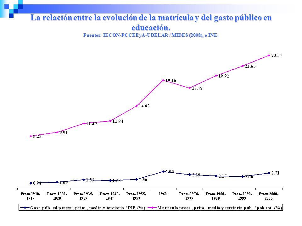 La relación entre la evolución de la matrícula y del gasto público en educación. Fuentes: IECON-FCCEEyA-UDELAR / MIDES (2008), e INE.