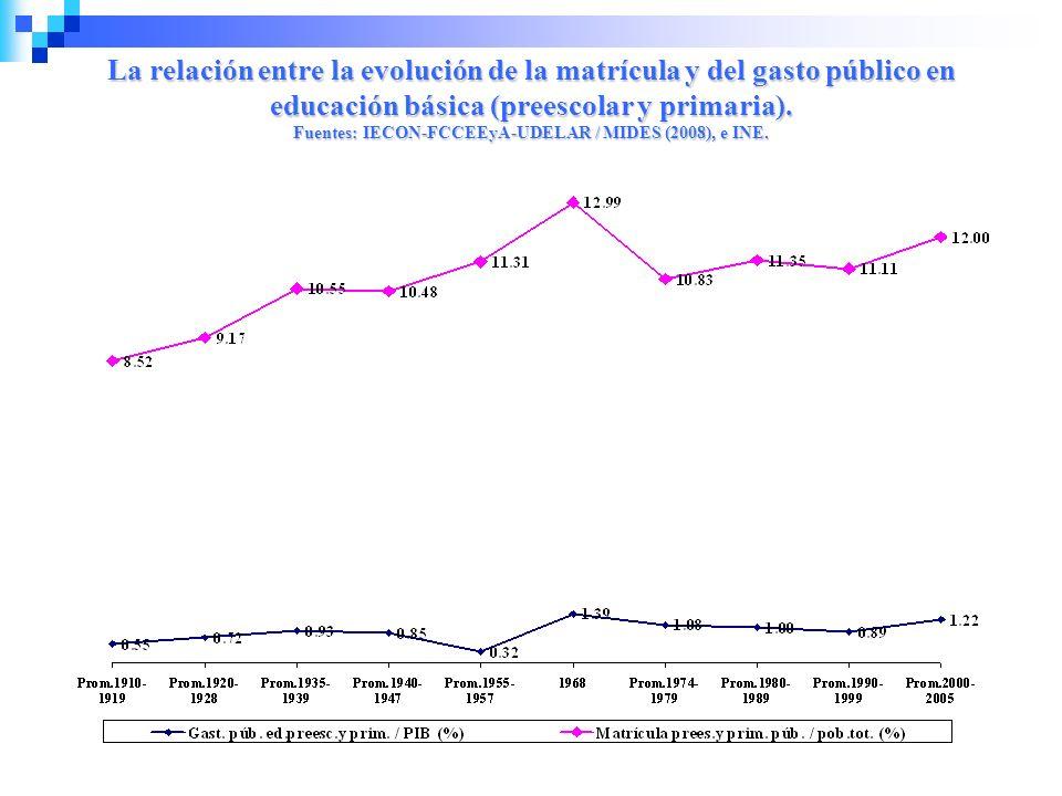 La relación entre la evolución de la matrícula y del gasto público en educación básica (preescolar y primaria). Fuentes: IECON-FCCEEyA-UDELAR / MIDES