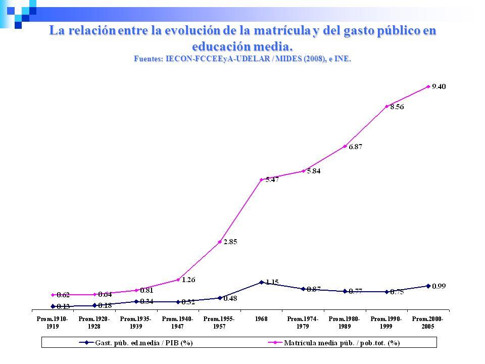 La relación entre la evolución de la matrícula y del gasto público en educación media. Fuentes: IECON-FCCEEyA-UDELAR / MIDES (2008), e INE.