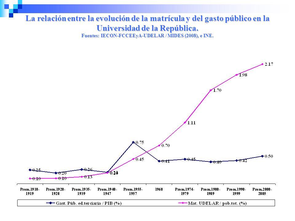 La relación entre la evolución de la matrícula y del gasto público en la Universidad de la República. Fuentes: IECON-FCCEEyA-UDELAR / MIDES (2008), e