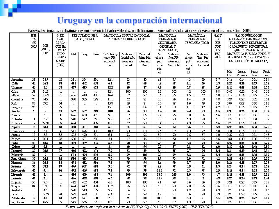 Uruguay en la comparación internacional