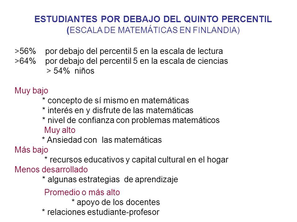 ESTUDIANTES POR DEBAJO DEL QUINTO PERCENTIL ( ESCALA DE MATEMÁTICAS EN FINLANDIA) >56% por debajo del percentil 5 en la escala de lectura >64% por deb
