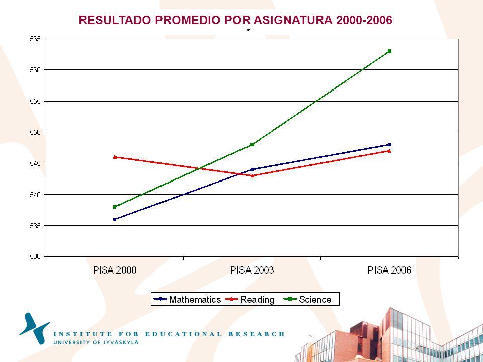 RESULTADO PROMEDIO POR ASIGNATURA 2000-2006