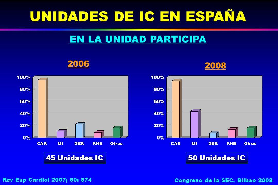 EN LA UNIDAD PARTICIPA UNIDADES DE IC EN ESPAÑA 45 Unidades IC 2006 2008 50 Unidades IC Rev Esp Cardiol 2007; 60: 874 Congreso de la SEC.
