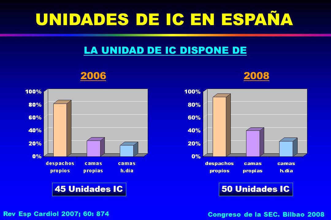 UNIDADES DE IC EN ESPAÑA 45 Unidades IC LA UNIDAD DE IC DISPONE DE 20062008 50 Unidades IC Rev Esp Cardiol 2007; 60: 874 Congreso de la SEC.