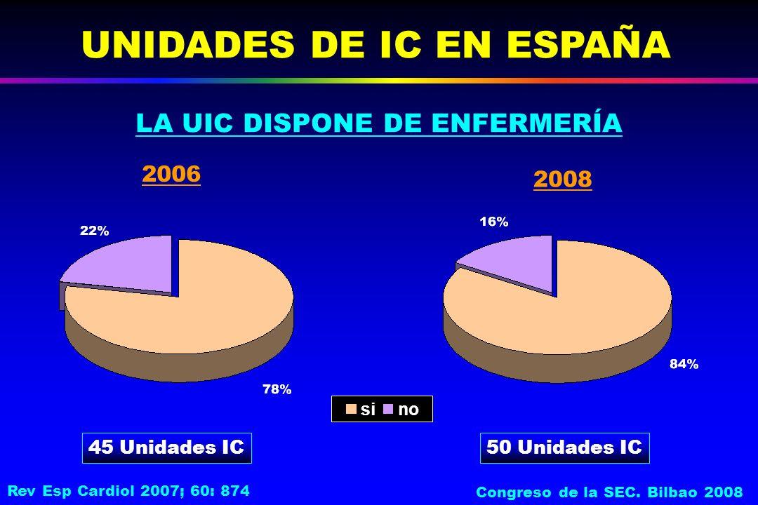 UNIDADES DE IC EN ESPAÑA 45 Unidades IC sino 2006 2008 LA UIC DISPONE DE ENFERMERÍA 50 Unidades IC Rev Esp Cardiol 2007; 60: 874 Congreso de la SEC.