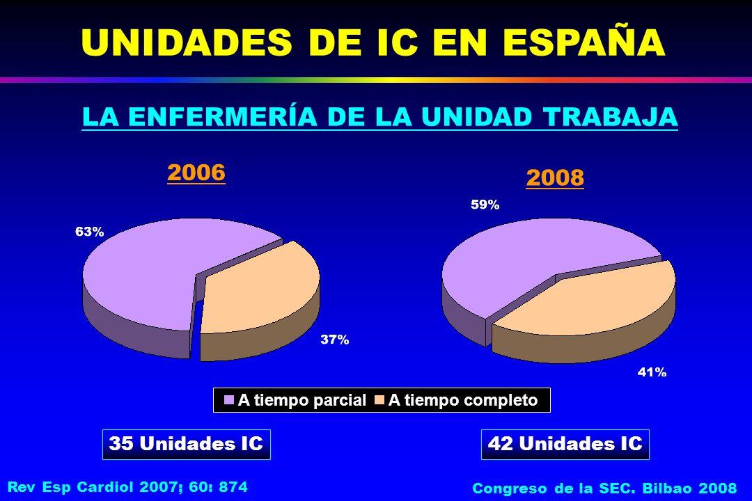 LA ENFERMERÍA DE LA UNIDAD TRABAJA UNIDADES DE IC EN ESPAÑA 35 Unidades IC A tiempo parcialA tiempo completo 2006 2008 42 Unidades IC Rev Esp Cardiol 2007; 60: 874 Congreso de la SEC.