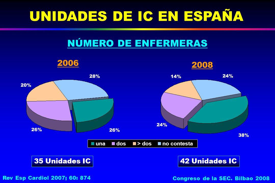 NÚMERO DE ENFERMERAS UNIDADES DE IC EN ESPAÑA 35 Unidades IC unados> dosno contesta 2006 2008 42 Unidades IC Rev Esp Cardiol 2007; 60: 874 Congreso de la SEC.
