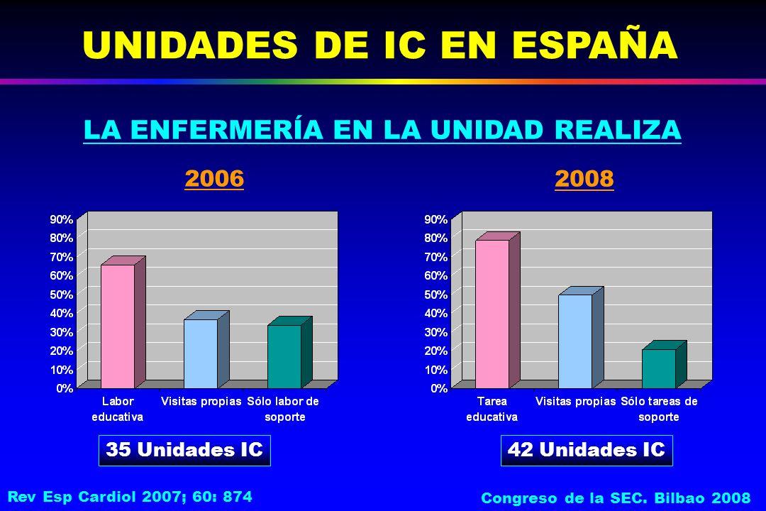 LA ENFERMERÍA EN LA UNIDAD REALIZA UNIDADES DE IC EN ESPAÑA 35 Unidades IC 2006 2008 42 Unidades IC Rev Esp Cardiol 2007; 60: 874 Congreso de la SEC.