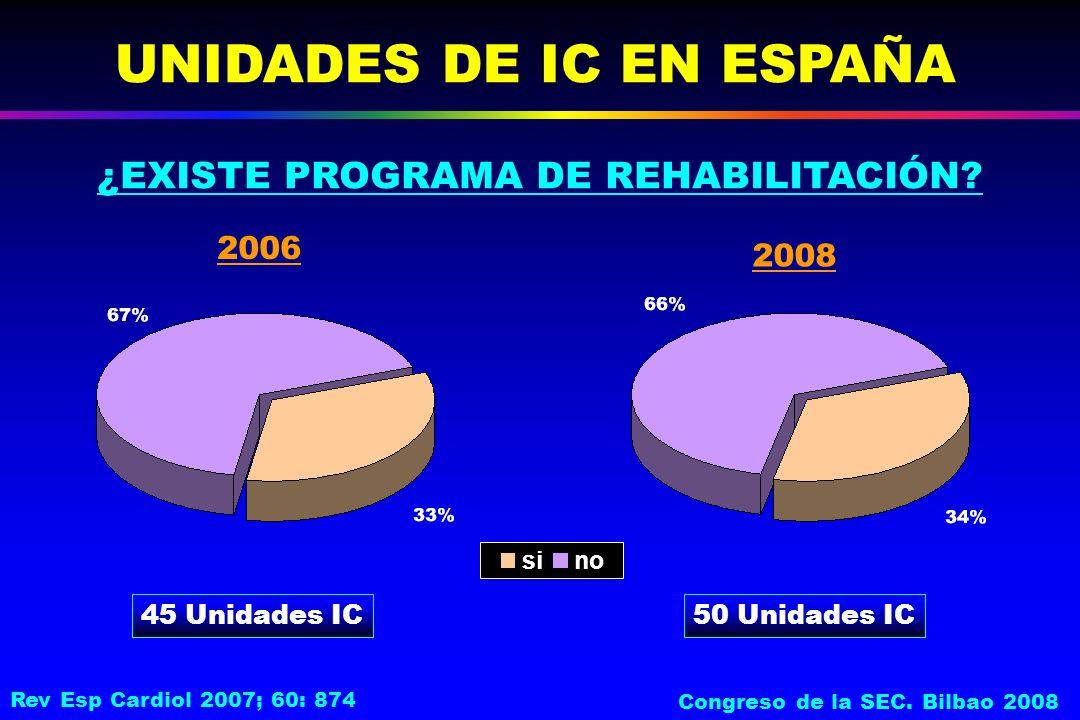 UNIDADES DE IC EN ESPAÑA 45 Unidades IC sino 2006 2008 ¿EXISTE PROGRAMA DE REHABILITACIÓN? 50 Unidades IC Rev Esp Cardiol 2007; 60: 874 Congreso de la