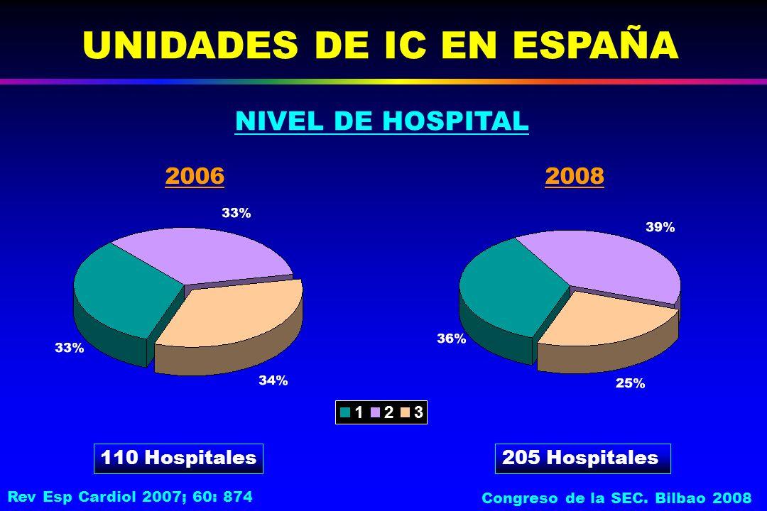 NIVEL DE HOSPITAL UNIDADES DE IC EN ESPAÑA 110 Hospitales205 Hospitales 20062008 123 Rev Esp Cardiol 2007; 60: 874 Congreso de la SEC.