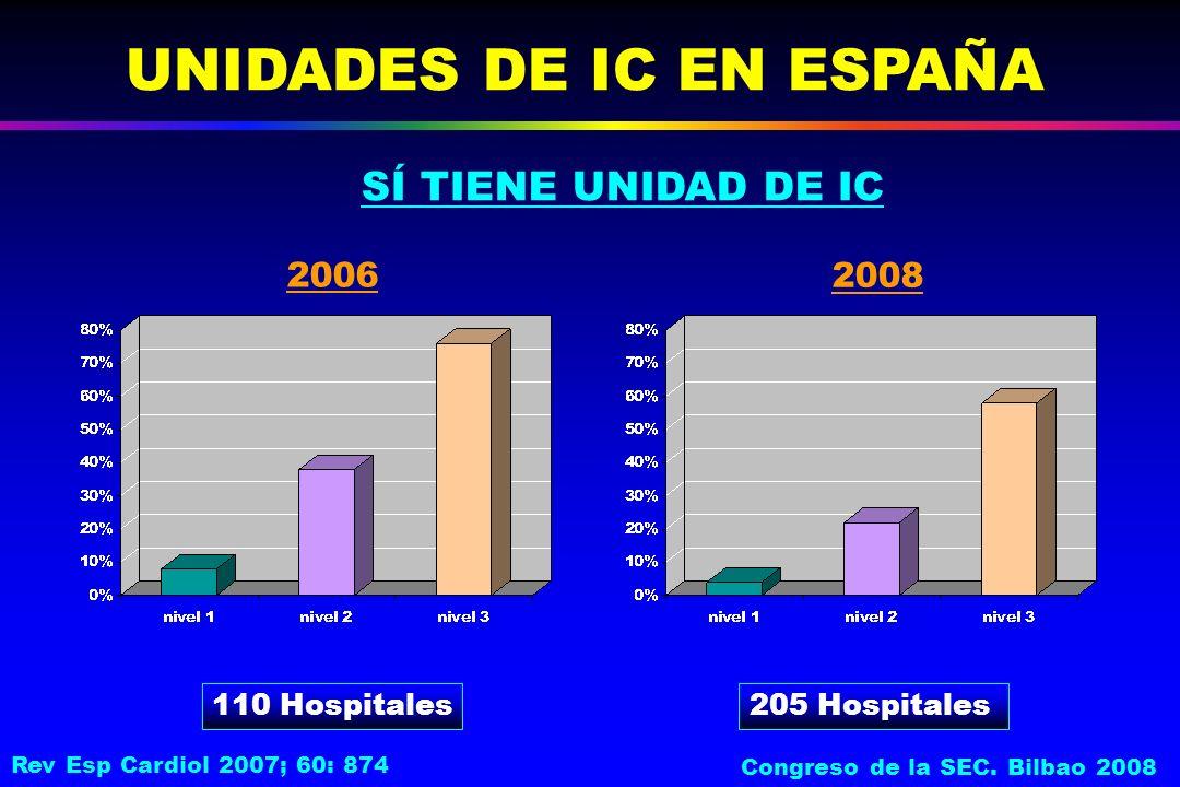 SÍ TIENE UNIDAD DE IC UNIDADES DE IC EN ESPAÑA 110 Hospitales 2006 2008 205 Hospitales Rev Esp Cardiol 2007; 60: 874 Congreso de la SEC.