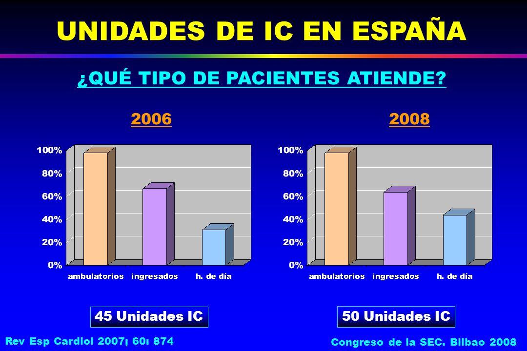 UNIDADES DE IC EN ESPAÑA 45 Unidades IC ¿QUÉ TIPO DE PACIENTES ATIENDE.