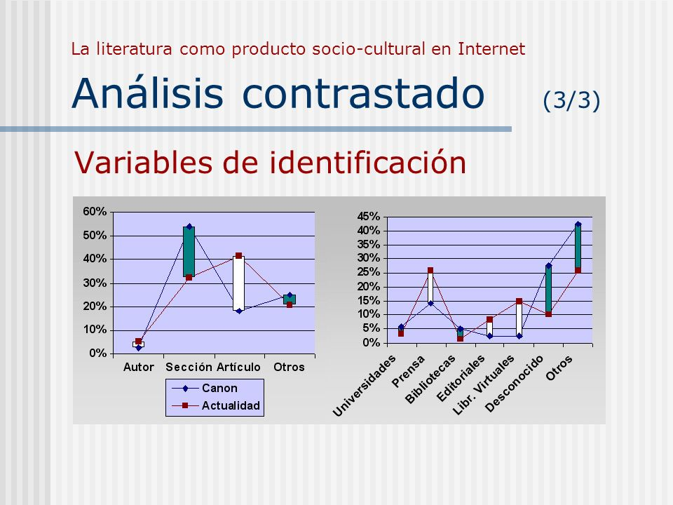 La literatura como producto socio-cultural en Internet Análisis contrastado (3/3) Variables de identificación