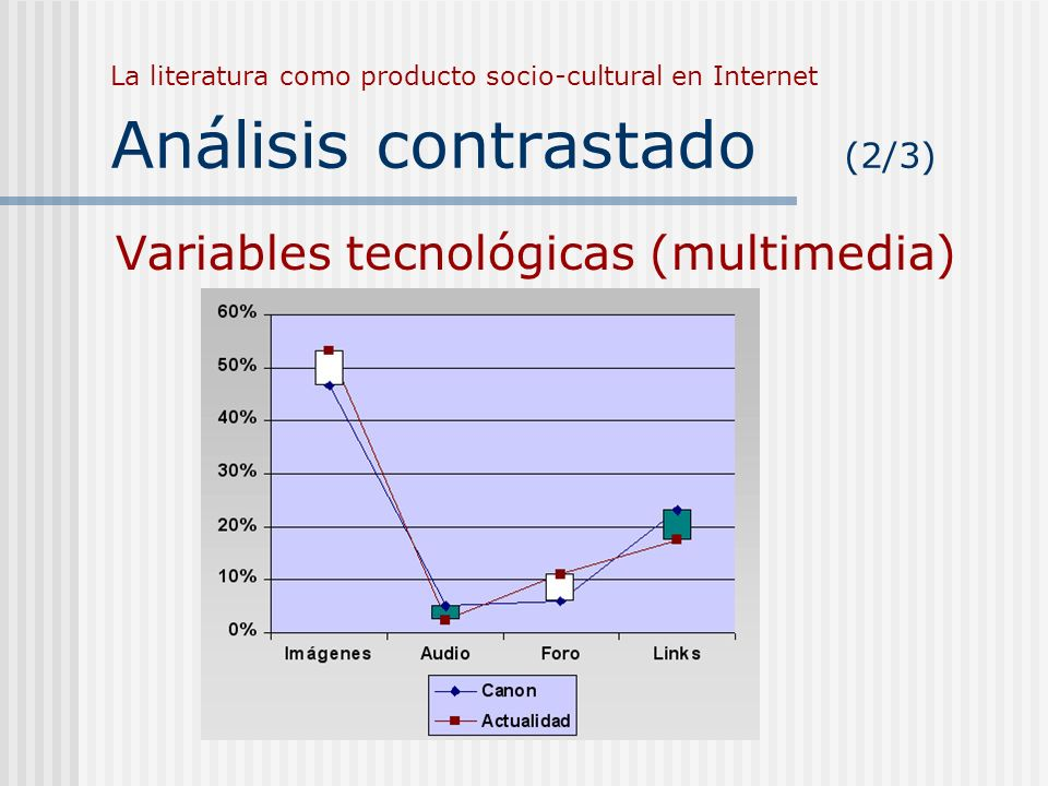 La literatura como producto socio-cultural en Internet Análisis contrastado (2/3) Variables tecnológicas (multimedia)