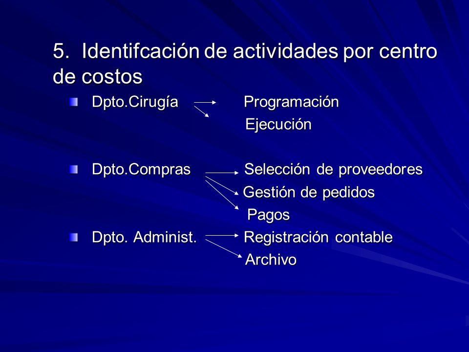 5. Identifcación de actividades por centro de costos Dpto.Cirugía Programación Ejecución Ejecución Dpto.Compras Selección de proveedores Gestión de pe