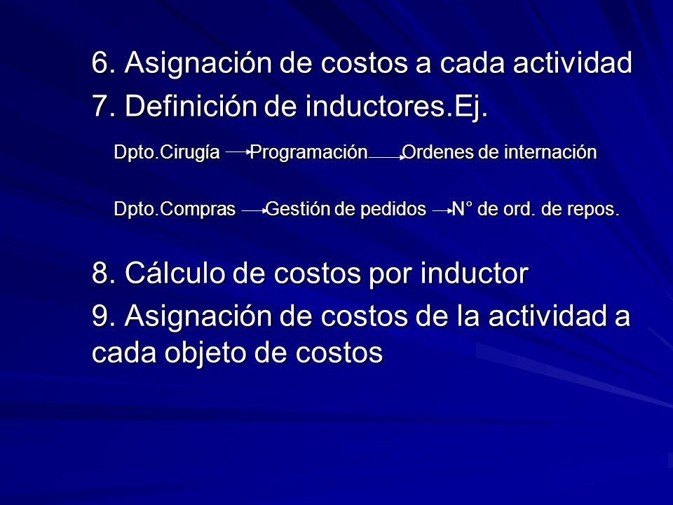 6. Asignación de costos a cada actividad 7. Definición de inductores.Ej. Dpto.Cirugía Programación Ordenes de internación Dpto.Compras Gestión de pedi
