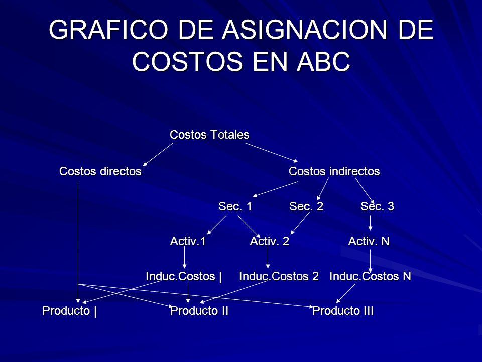 GRAFICO DE ASIGNACION DE COSTOS EN ABC Costos Totales Costos Totales Costos directos Costos indirectos Costos directos Costos indirectos Sec. 1 Sec. 2