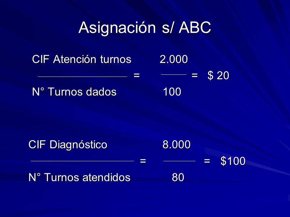 Asignación s/ ABC CIF Atención turnos 2.000 == $ 20 == $ 20 N° Turnos dados100 CIF Diagnóstico8.000 = = $100 = = $100 N° Turnos atendidos 80