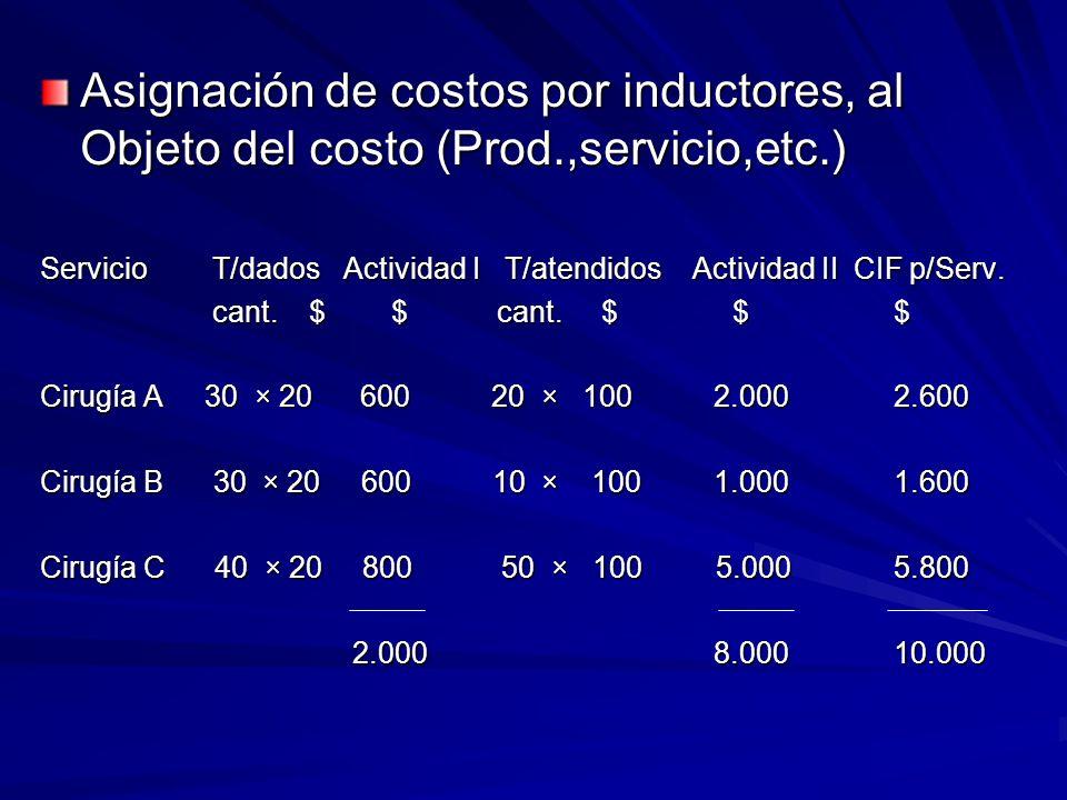 Asignación de costos por inductores, al Objeto del costo (Prod.,servicio,etc.) Servicio T/dados Actividad I T/atendidos Actividad II CIF p/Serv. cant.