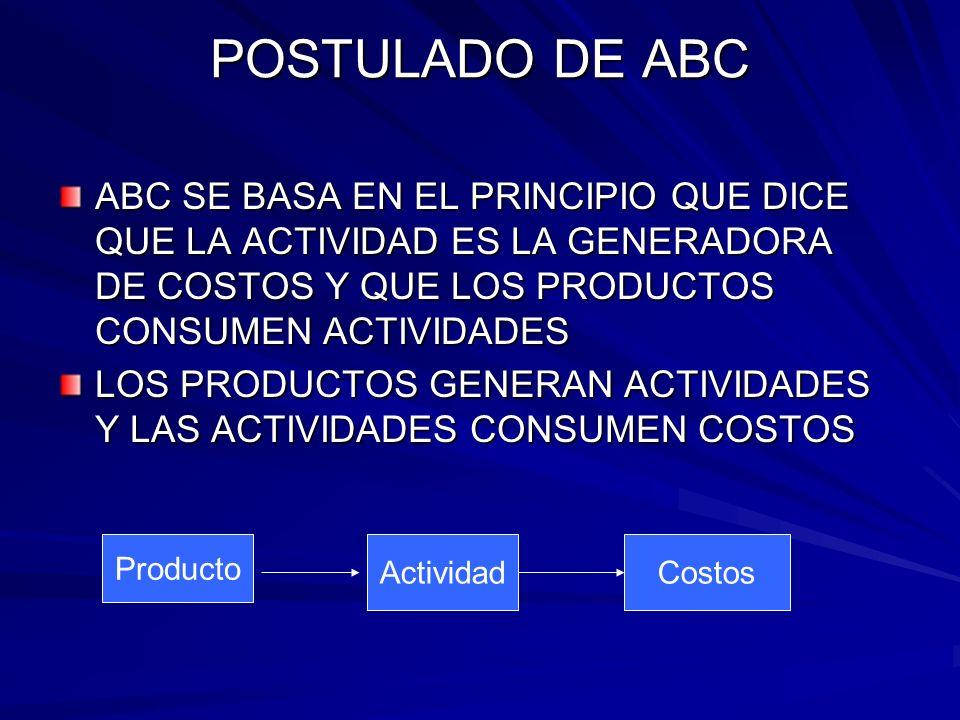 POSTULADO DE ABC ABC SE BASA EN EL PRINCIPIO QUE DICE QUE LA ACTIVIDAD ES LA GENERADORA DE COSTOS Y QUE LOS PRODUCTOS CONSUMEN ACTIVIDADES LOS PRODUCT