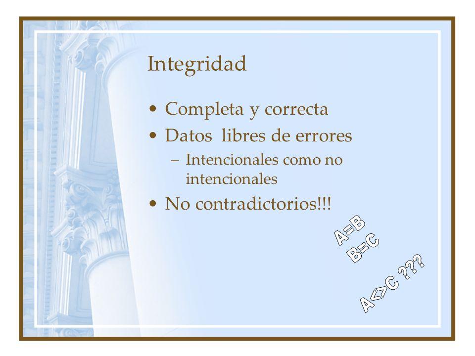 Integridad Completa y correcta Datos libres de errores –Intencionales como no intencionales No contradictorios!!!