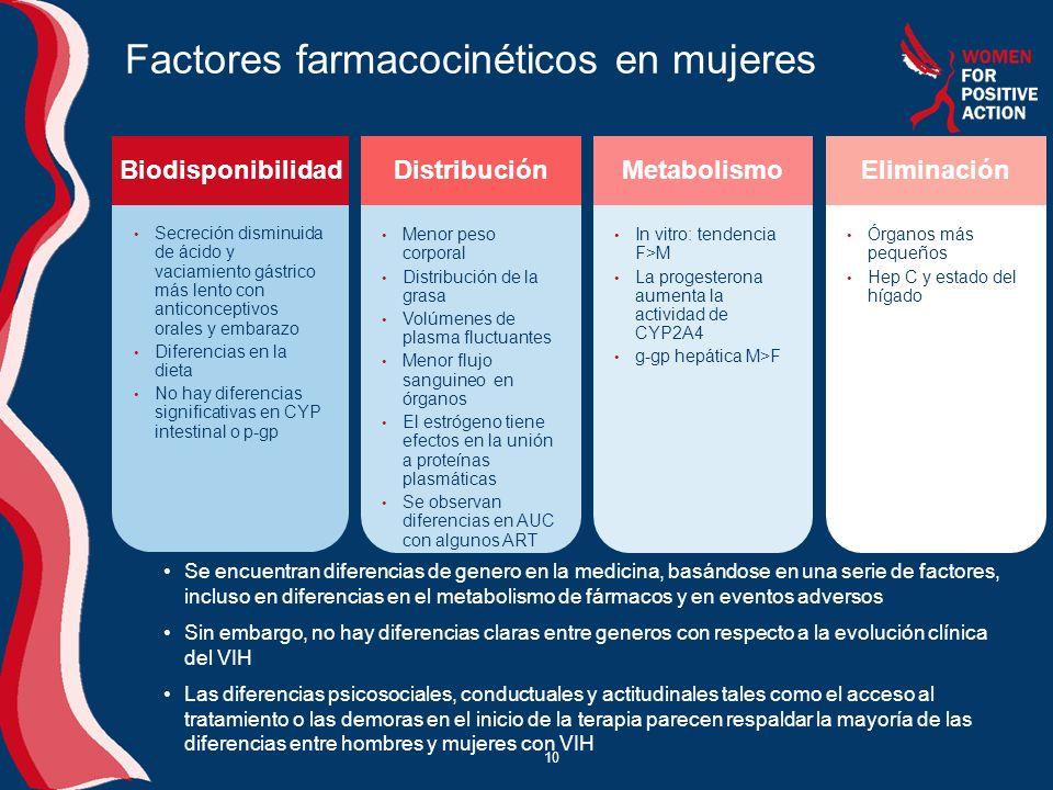 10 Factores farmacocinéticos en mujeres Menor peso corporal Distribución de la grasa Volúmenes de plasma fluctuantes Menor flujo sanguineo en órganos El estrógeno tiene efectos en la unión a proteínas plasmáticas Se observan diferencias en AUC con algunos ART Secreción disminuida de ácido y vaciamiento gástrico más lento con anticonceptivos orales y embarazo Diferencias en la dieta No hay diferencias significativas en CYP intestinal o p-gp BiodisponibilidadDistribución In vitro: tendencia F>M La progesterona aumenta la actividad de CYP2A4 g-gp hepática M>F Metabolismo Órganos más pequeños Hep C y estado del hígado Eliminación Se encuentran diferencias de genero en la medicina, basándose en una serie de factores, incluso en diferencias en el metabolismo de fármacos y en eventos adversos Sin embargo, no hay diferencias claras entre generos con respecto a la evolución clínica del VIH Las diferencias psicosociales, conductuales y actitudinales tales como el acceso al tratamiento o las demoras en el inicio de la terapia parecen respaldar la mayoría de las diferencias entre hombres y mujeres con VIH