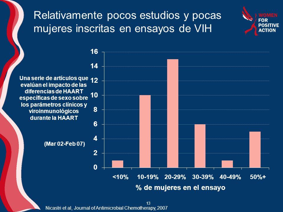 13 Relativamente pocos estudios y pocas mujeres inscritas en ensayos de VIH 0 2 4 6 8 10 12 14 16 <10%10-19%20-29%30-39%40-49%50%+ % de mujeres en el ensayo Una serie de artículos que evalúan el impacto de las diferencias de HAART específicas de sexo sobre los parámetros clínicos y viroinmunológicos durante la HAART (Mar 02-Feb 07) Nicastri et al, Journal of Antimicrobial Chemotherapy, 2007