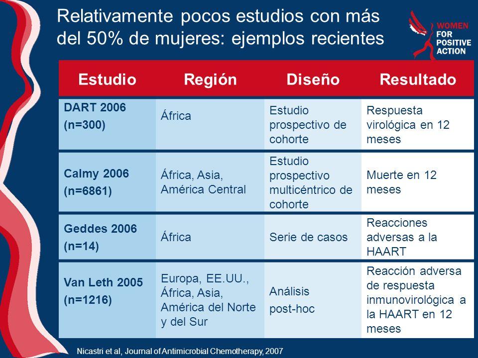 Relativamente pocos estudios con más del 50% de mujeres: ejemplos recientes EstudioRegiónDiseñoResultado DART 2006 (n=300) África Estudio prospectivo de cohorte Respuesta virológica en 12 meses Calmy 2006 (n=6861) África, Asia, América Central Estudio prospectivo multicéntrico de cohorte Muerte en 12 meses Geddes 2006 (n=14) ÁfricaSerie de casos Reacciones adversas a la HAART Van Leth 2005 (n=1216) Europa, EE.UU., África, Asia, América del Norte y del Sur Análisis post-hoc Reacción adversa de respuesta inmunovirológica a la HAART en 12 meses Nicastri et al, Journal of Antimicrobial Chemotherapy, 2007