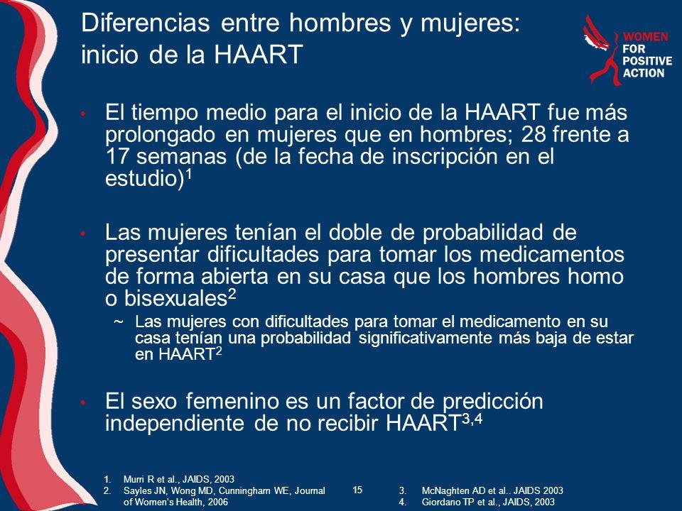 15 Diferencias entre hombres y mujeres: inicio de la HAART El tiempo medio para el inicio de la HAART fue más prolongado en mujeres que en hombres; 28 frente a 17 semanas (de la fecha de inscripción en el estudio) 1 Las mujeres tenían el doble de probabilidad de presentar dificultades para tomar los medicamentos de forma abierta en su casa que los hombres homo o bisexuales 2 Las mujeres con dificultades para tomar el medicamento en su casa tenían una probabilidad significativamente más baja de estar en HAART 2 El sexo femenino es un factor de predicción independiente de no recibir HAART 3,4 1.Murri R et al., JAIDS, 2003 2.Sayles JN, Wong MD, Cunningham WE, Journal of Womens Health, 2006 3.