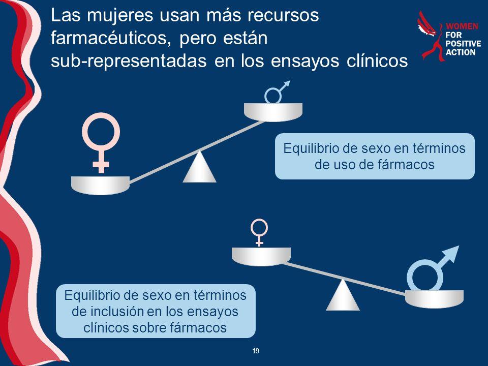 19 Equilibrio de sexo en términos de uso de fármacos Las mujeres usan más recursos farmacéuticos, pero están sub-representadas en los ensayos clínicos 0 0 Equilibrio de sexo en términos de inclusión en los ensayos clínicos sobre fármacos