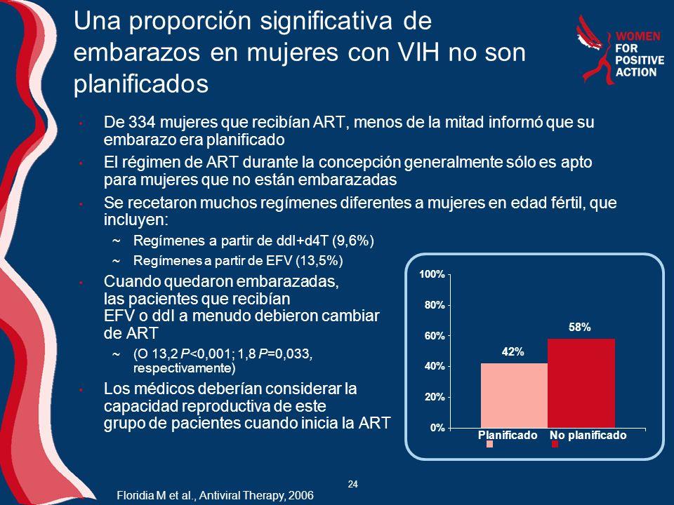 24 Una proporción significativa de embarazos en mujeres con VIH no son planificados De 334 mujeres que recibían ART, menos de la mitad informó que su embarazo era planificado El régimen de ART durante la concepción generalmente sólo es apto para mujeres que no están embarazadas Se recetaron muchos regímenes diferentes a mujeres en edad fértil, que incluyen: Regímenes a partir de ddI+d4T (9,6%) Regímenes a partir de EFV (13,5%) Cuando quedaron embarazadas, las pacientes que recibían EFV o ddI a menudo debieron cambiar de ART (O 13,2 P<0,001; 1,8 P=0,033, respectivamente) Los médicos deberían considerar la capacidad reproductiva de este grupo de pacientes cuando inicia la ART Floridia M et al., Antiviral Therapy, 2006 42% 58% 0% 20% 40% 60% 80% 100% PlanificadoNo planificado