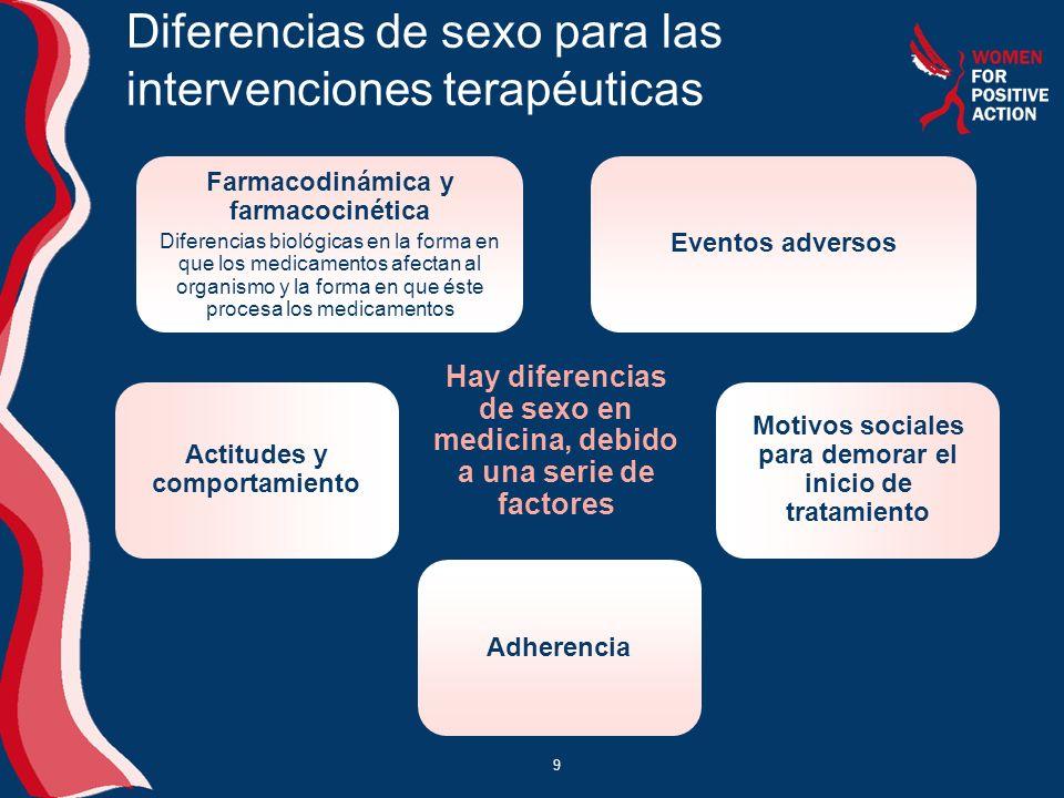 9 Diferencias de sexo para las intervenciones terapéuticas Hay diferencias de sexo en medicina, debido a una serie de factores Farmacodinámica y farmacocinética Diferencias biológicas en la forma en que los medicamentos afectan al organismo y la forma en que éste procesa los medicamentos Eventos adversos Adherencia Motivos sociales para demorar el inicio de tratamiento Actitudes y comportamiento