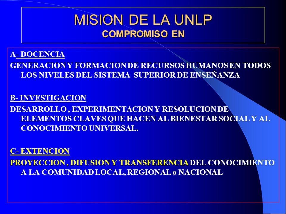 MISION DE LA UNLP COMPROMISO EN A- DOCENCIA GENERACION Y FORMACION DE RECURSOS HUMANOS EN TODOS LOS NIVELES DEL SISTEMA SUPERIOR DE ENSEÑANZA B- INVESTIGACION DESARROLLO, EXPERIMENTACION Y RESOLUCION DE ELEMENTOS CLAVES QUE HACEN AL BIENESTAR SOCIAL Y AL CONOCIMIENTO UNIVERSAL.