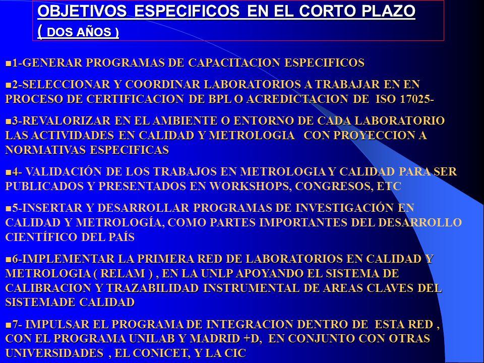 OBJETIVOS ESPECIFICOS EN EL CORTO PLAZO ( DOS AÑOS ) 1-GENERAR PROGRAMAS DE CAPACITACION ESPECIFICOS 1-GENERAR PROGRAMAS DE CAPACITACION ESPECIFICOS 2-SELECCIONAR Y COORDINAR LABORATORIOS A TRABAJAR EN EN PROCESO DE CERTIFICACION DE BPL O ACREDICTACION DE ISO 17025- 2-SELECCIONAR Y COORDINAR LABORATORIOS A TRABAJAR EN EN PROCESO DE CERTIFICACION DE BPL O ACREDICTACION DE ISO 17025- 3-REVALORIZAR EN EL AMBIENTE O ENTORNO DE CADA LABORATORIO LAS ACTIVIDADES EN CALIDAD Y METROLOGIA CON PROYECCION A NORMATIVAS ESPECIFICAS 3-REVALORIZAR EN EL AMBIENTE O ENTORNO DE CADA LABORATORIO LAS ACTIVIDADES EN CALIDAD Y METROLOGIA CON PROYECCION A NORMATIVAS ESPECIFICAS 4- 4- VALIDACIÓN DE LOS TRABAJOS EN METROLOGIA Y CALIDAD PARA SER PUBLICADOS Y PRESENTADOS EN WORKSHOPS, CONGRESOS, ETC 5-INSERTAR Y DESARROLLAR PROGRAMAS DE INVESTIGACIÓN EN CALIDAD Y METROLOGÍA, COMO PARTES IMPORTANTES DEL DESARROLLO CIENTÍFICO DEL PAÍS 6-IMPLEMENTAR LA PRIMERA RED DE LABORATORIOS EN CALIDAD Y METROLOGIA ( RELAM ), EN LA UNLP APOYANDO EL SISTEMA DE CALIBRACION Y TRAZABILIDAD INSTRUMENTAL DE AREAS CLAVES DEL SISTEMADE CALIDAD 6-IMPLEMENTAR LA PRIMERA RED DE LABORATORIOS EN CALIDAD Y METROLOGIA ( RELAM ), EN LA UNLP APOYANDO EL SISTEMA DE CALIBRACION Y TRAZABILIDAD INSTRUMENTAL DE AREAS CLAVES DEL SISTEMADE CALIDAD 7- IMPULSAR EL PROGRAMA DE INTEGRACION DENTRO DE ESTA RED, CON EL PROGRAMA UNILAB Y MADRID +D, EN CONJUNTO CON OTRAS UNIVERSIDADES, EL CONICET, Y LA CIC 7- IMPULSAR EL PROGRAMA DE INTEGRACION DENTRO DE ESTA RED, CON EL PROGRAMA UNILAB Y MADRID +D, EN CONJUNTO CON OTRAS UNIVERSIDADES, EL CONICET, Y LA CIC