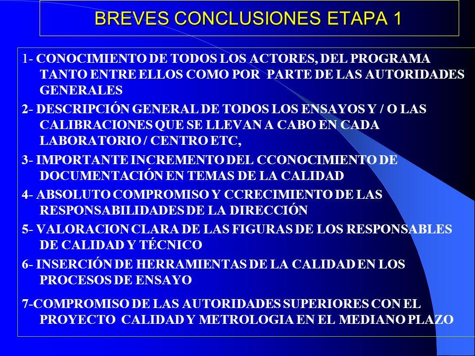 BREVES CONCLUSIONES ETAPA 1 1- CONOCIMIENTO DE TODOS LOS ACTORES, DEL PROGRAMA TANTO ENTRE ELLOS COMO POR PARTE DE LAS AUTORIDADES GENERALES 2- DESCRIPCIÓN GENERAL DE TODOS LOS ENSAYOS Y / O LAS CALIBRACIONES QUE SE LLEVAN A CABO EN CADA LABORATORIO / CENTRO ETC, 3- IMPORTANTE INCREMENTO DEL CCONOCIMIENTO DE DOCUMENTACIÓN EN TEMAS DE LA CALIDAD 4- ABSOLUTO COMPROMISO Y CCRECIMIENTO DE LAS RESPONSABILIDADES DE LA DIRECCIÓN 5- VALORACION CLARA DE LAS FIGURAS DE LOS RESPONSABLES DE CALIDAD Y TÉCNICO 6- INSERCIÓN DE HERRAMIENTAS DE LA CALIDAD EN LOS PROCESOS DE ENSAYO 7-COMPROMISO DE LAS AUTORIDADES SUPERIORES CON EL PROYECTO CALIDAD Y METROLOGIA EN EL MEDIANO PLAZO